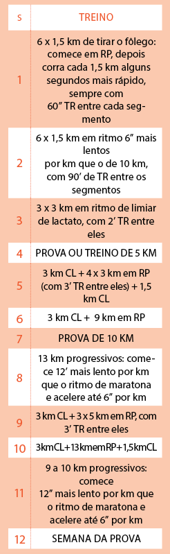 tabela 2 recorde pessoal nos 21 km